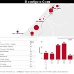 Cientos de víctimas por los ataques en la franja de Gaza